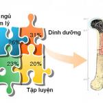 Gen di truyền có hoàn toàn quyết định đến chiều cao của trẻ?