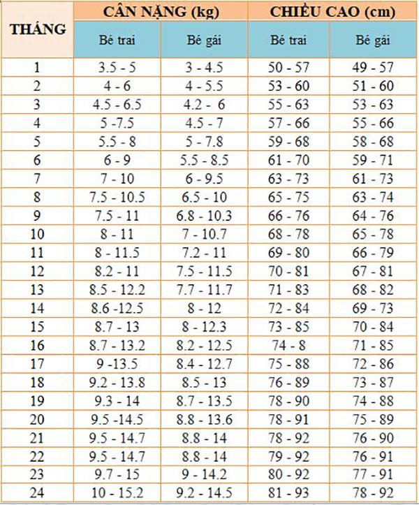 Bảng chiều cao cân nặng của trẻ