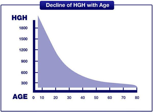 Khắc phục tình trạng thiếu nội tiết tố tăng trưởng như thế nào?